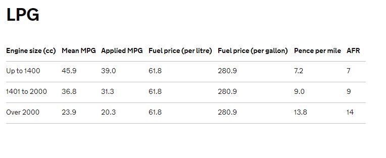 LP Advisory fuel rates