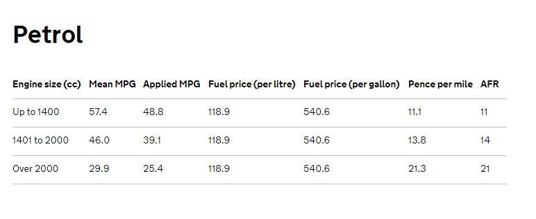 Petrol Advisory Fuel Rates