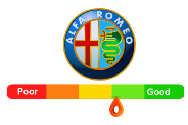 Alfa Romeo Reliability