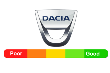 Dacia Reliability