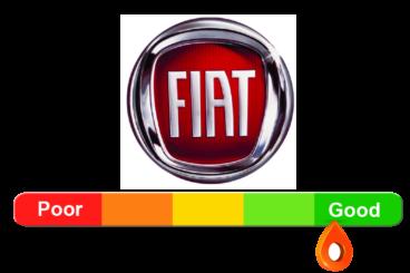 Fiat Reliability