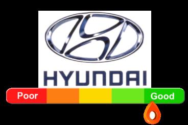 Hyundai Reliability