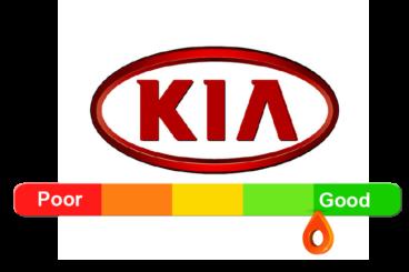Kia Reliability