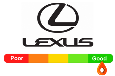 Lexus Reliability