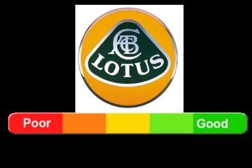 Lotus Reliability