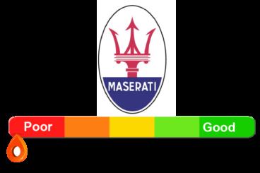Maserati Reliability