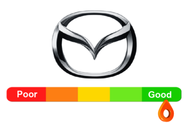 Mazda Reliability